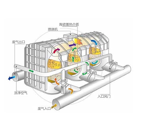 北京RTO 催化燃烧